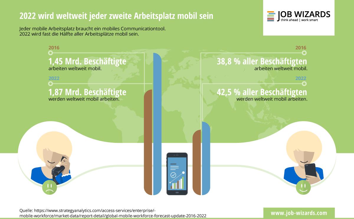 Grafik zeigt den Zuwachs an mobiler Arbeitskraft weltweit