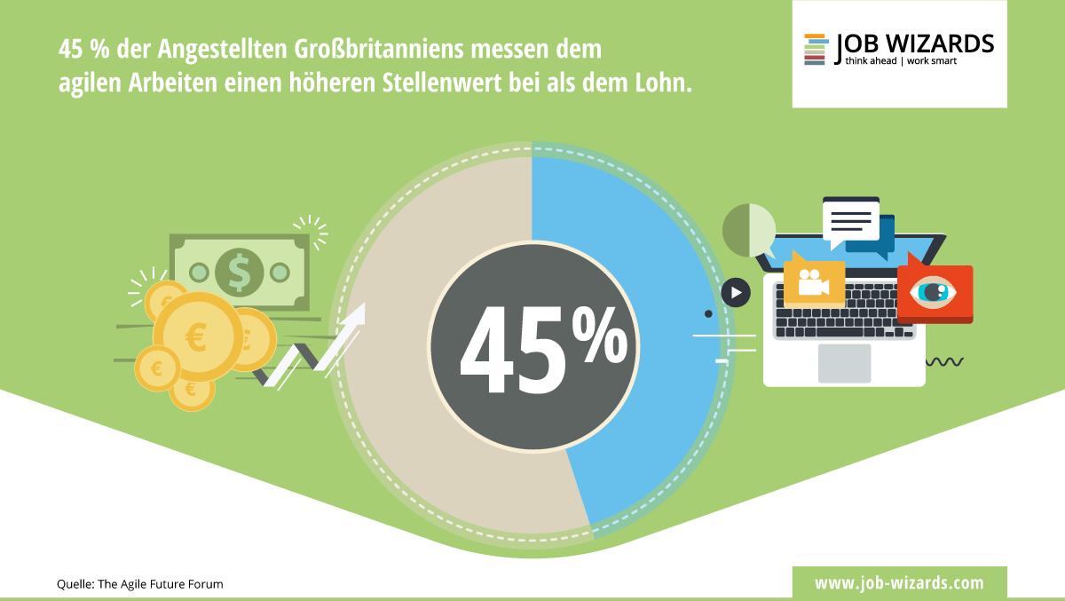 45 % der Angestellten finden agiles Arbeiten wichtiger als den Lohn