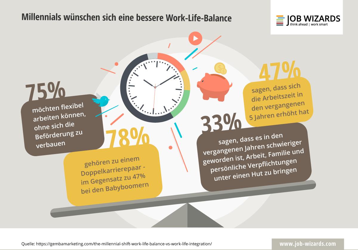 Waage mit Aussagen zur Work Life Balance