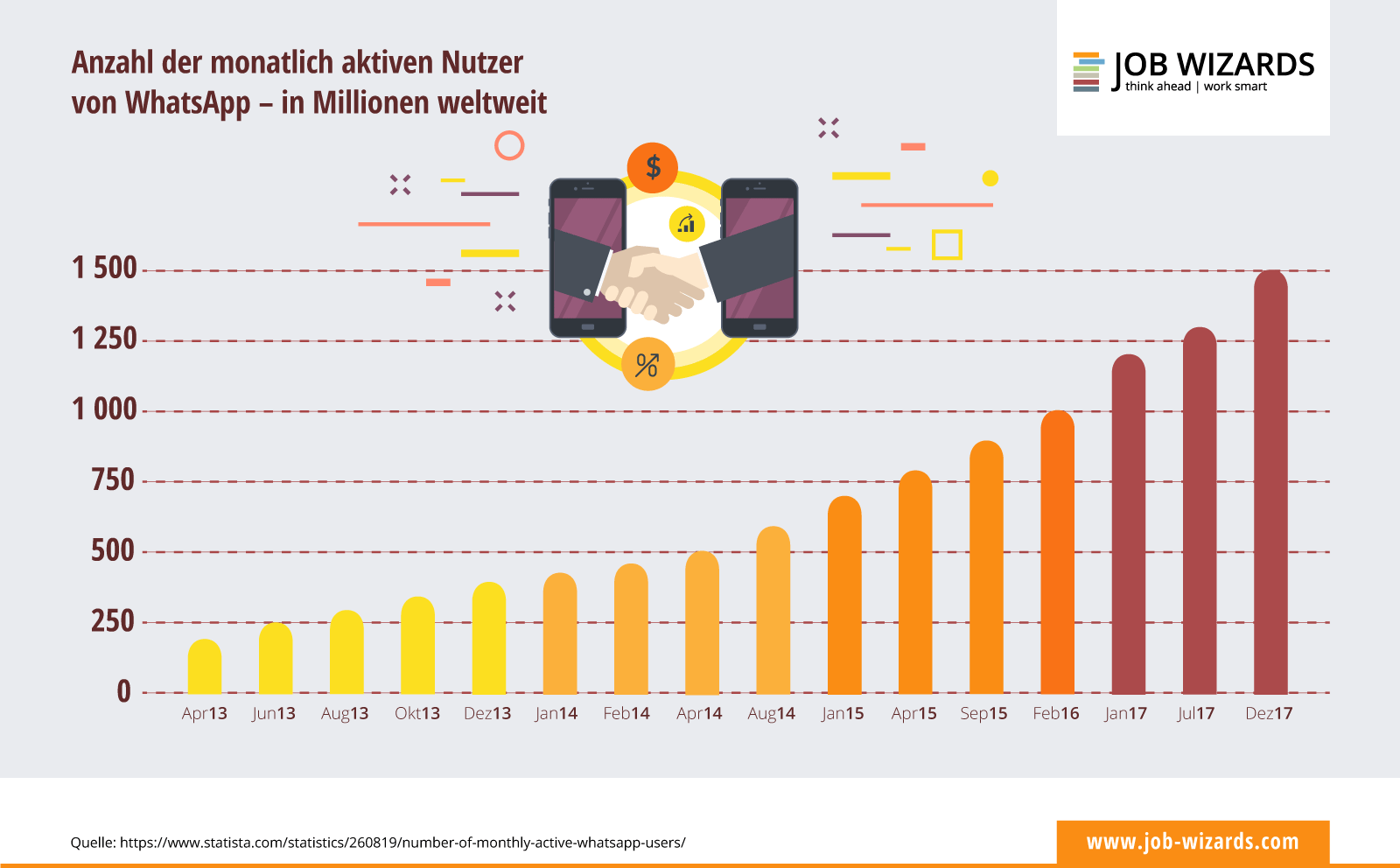 Infografik zur Entwicklung der Nutzerzahlen bei Whatsapp