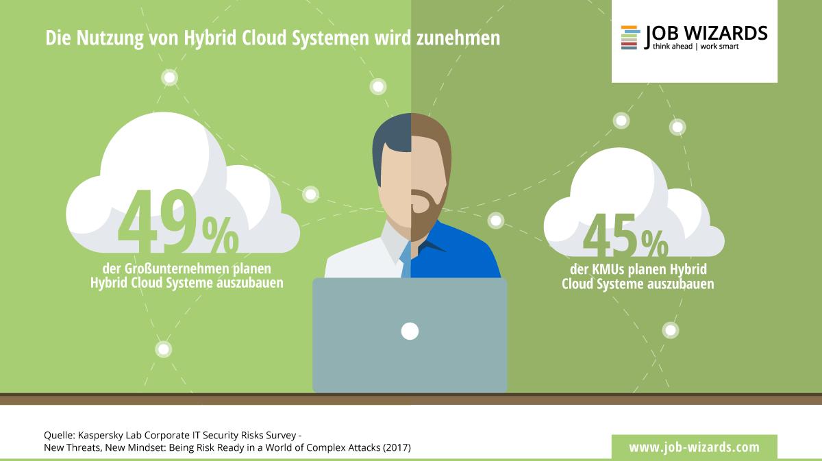 Infografik zum Anteil an Unternehmen, die Cloud Systeme ausbauen