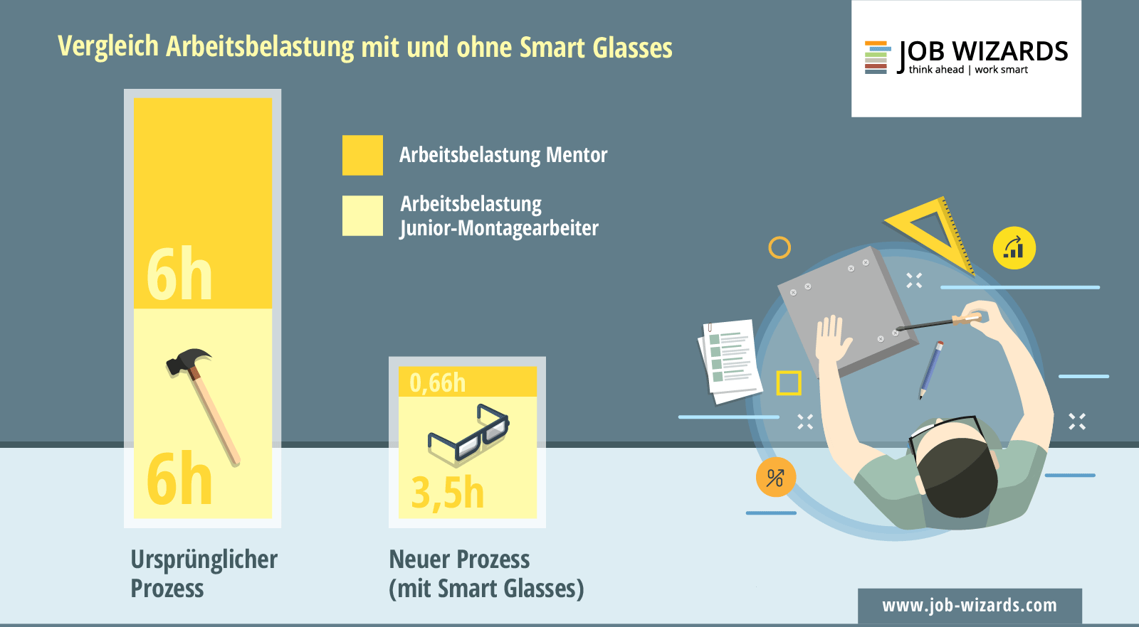 Infografik Arbeitsaufwand mit Smart Glasses