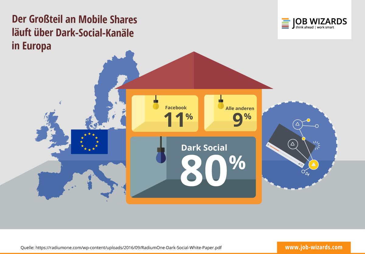 80% der Mobile Shares laufen nicht über Plattformen wie Facebook, sondern über Dark-Social-Kanäle.