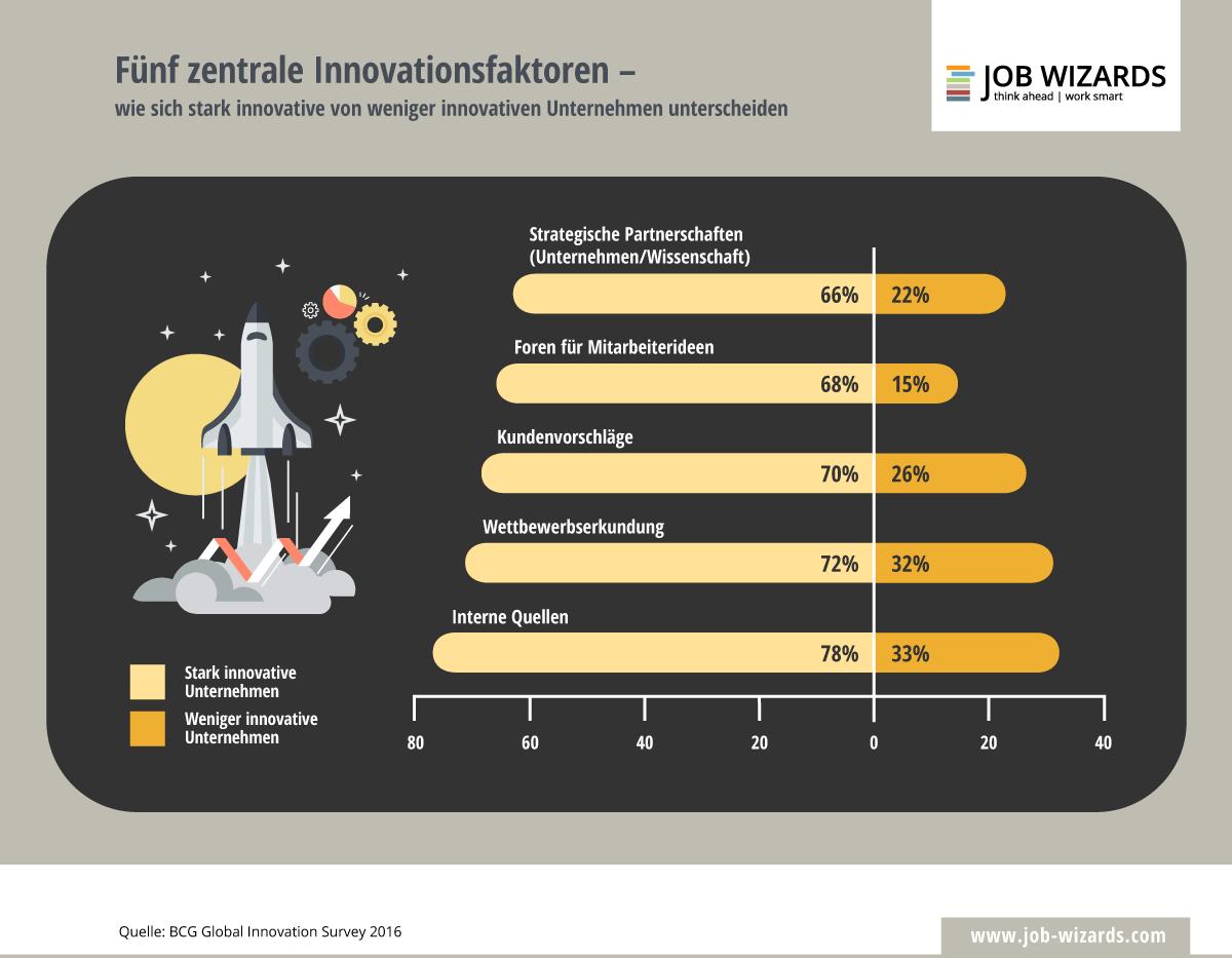 Infografik zu wichtigstens Innovationsfaktoren von Unternehmen