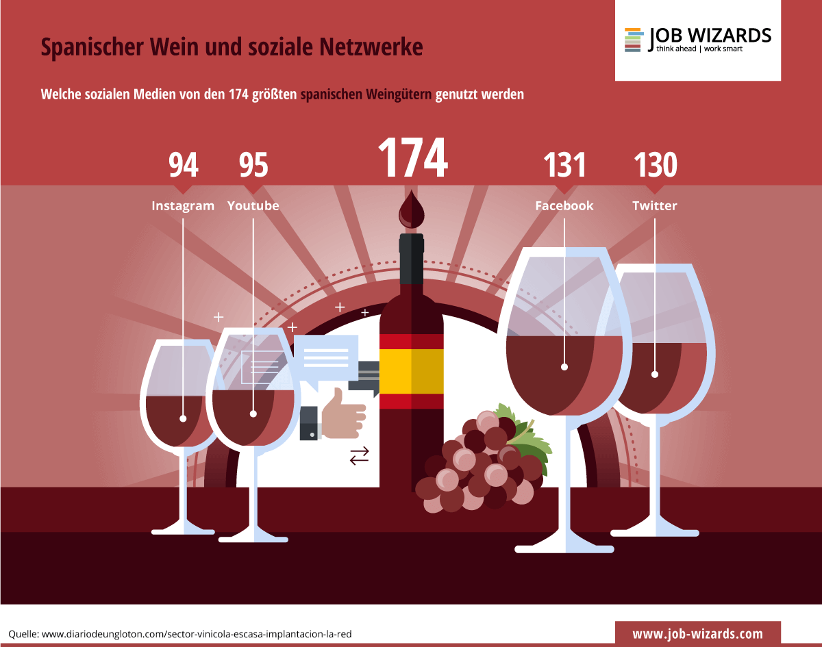Infografik zur Nutzung sozialer Medien von Weingütern