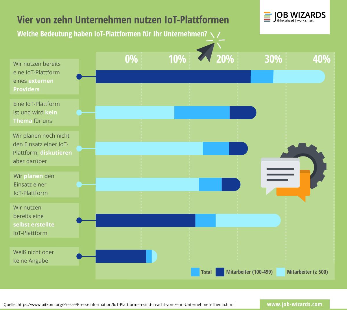 Infografik zur Nutzung von Business IoT-Plattformen durch Unternehmen