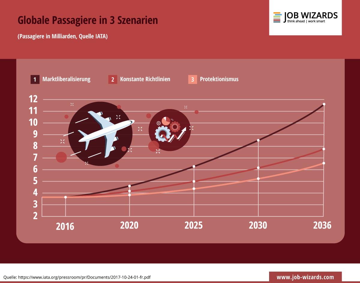 Infografik Passagierentwicklung