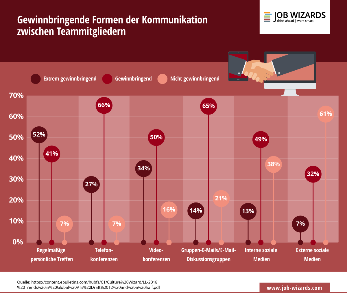 Infografik darüber wie gewinnbringend unterschiedliche Formen der Kommunikation sind