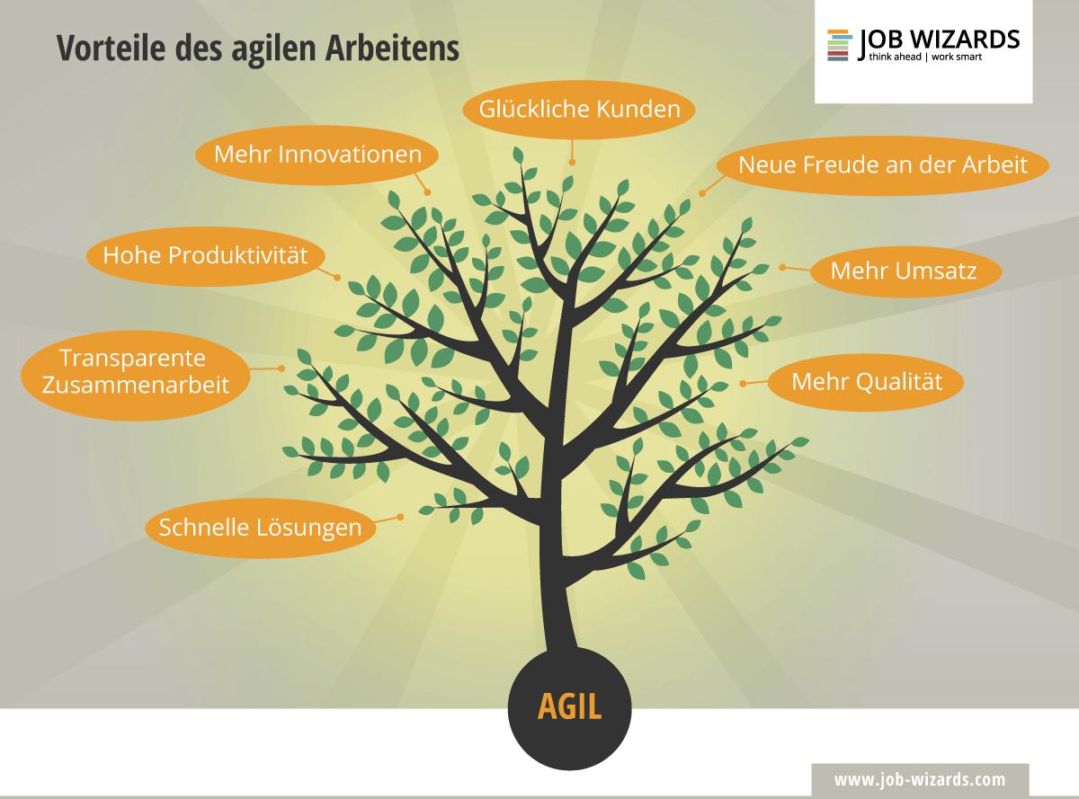 Ein Baum, der die Vorteile von agilem Arbeiten aufzeigt