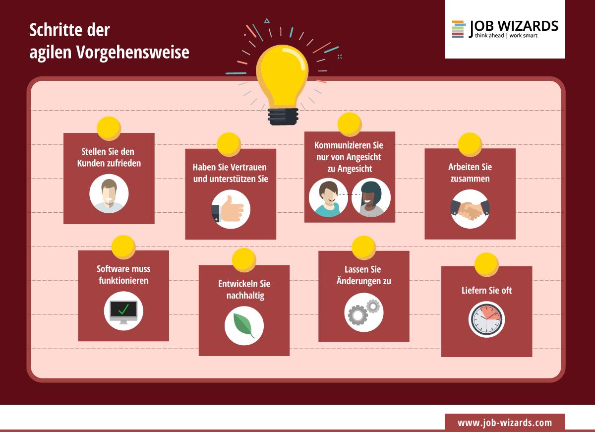 Infografik der verschiedenen Schritte zu einem agilen Ansatz