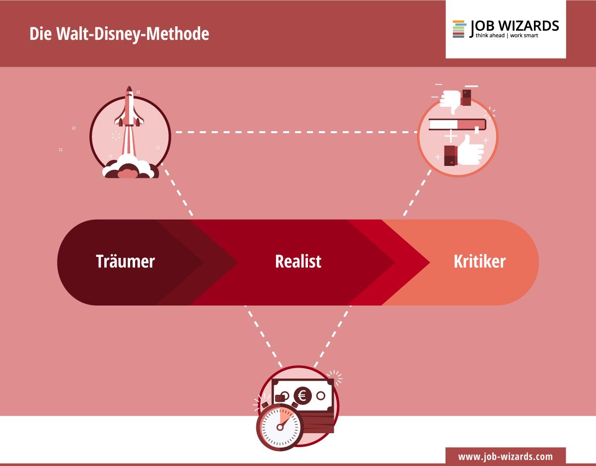 Infografik, die die Funktionsweise der Walt Disney Methode verdeutlicht