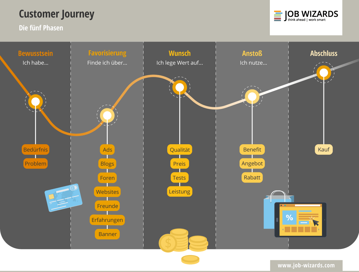 Infografik der verschiedenen Phasen der Customer Journey