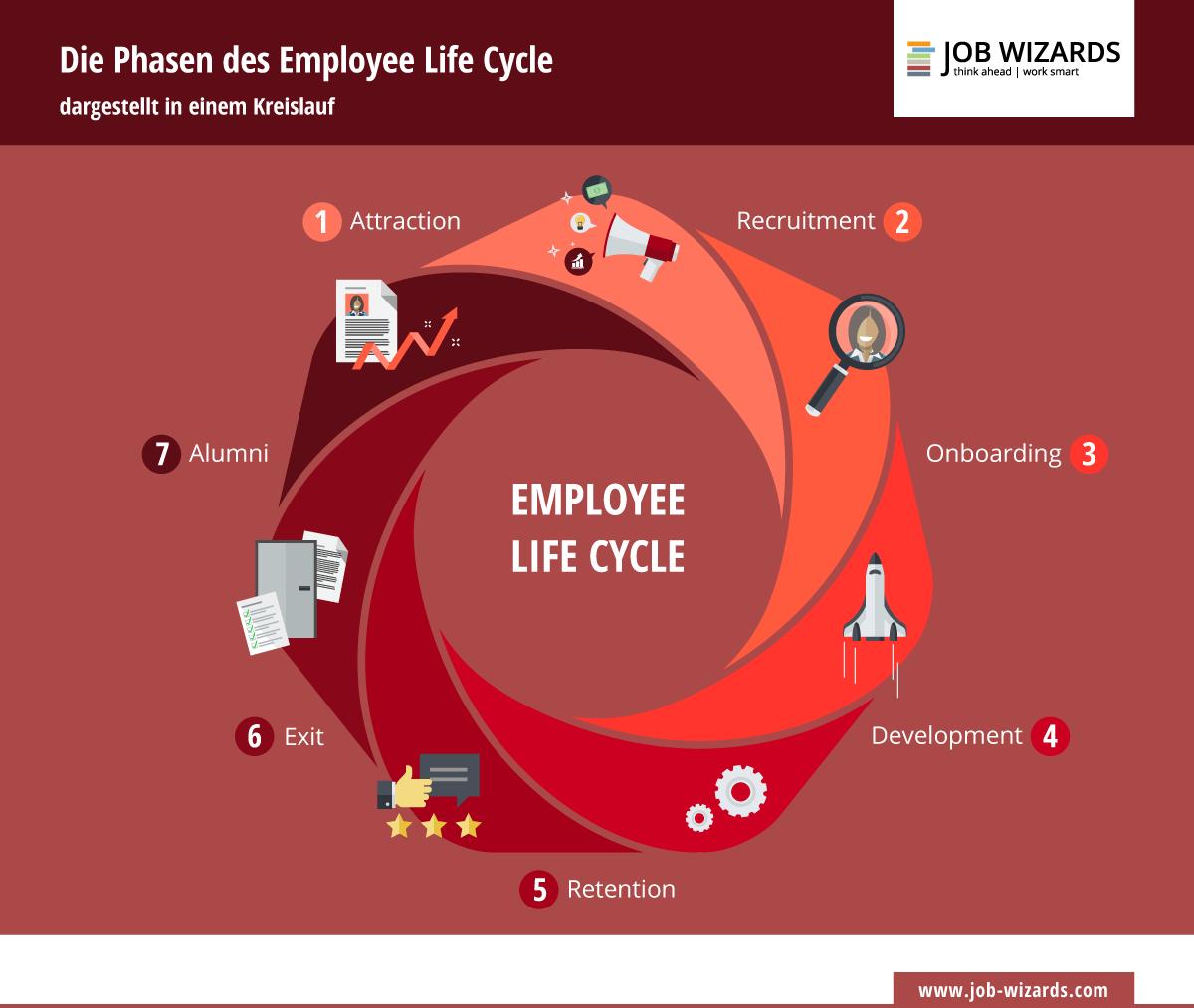 Infografik: Kreislauf der verschiedenen Phasen des emplyee life cycle