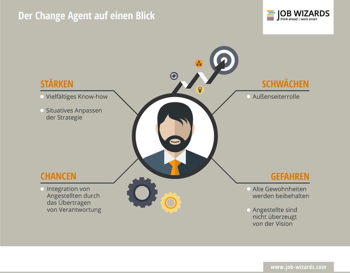 Infografik, die den Change Agent auf einen Blick erklärt