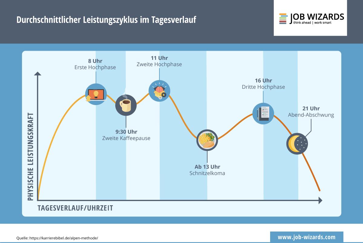 Infografik über die Höhen und Tiefen der Leistungsfähigkeit während eines Arbeitstages