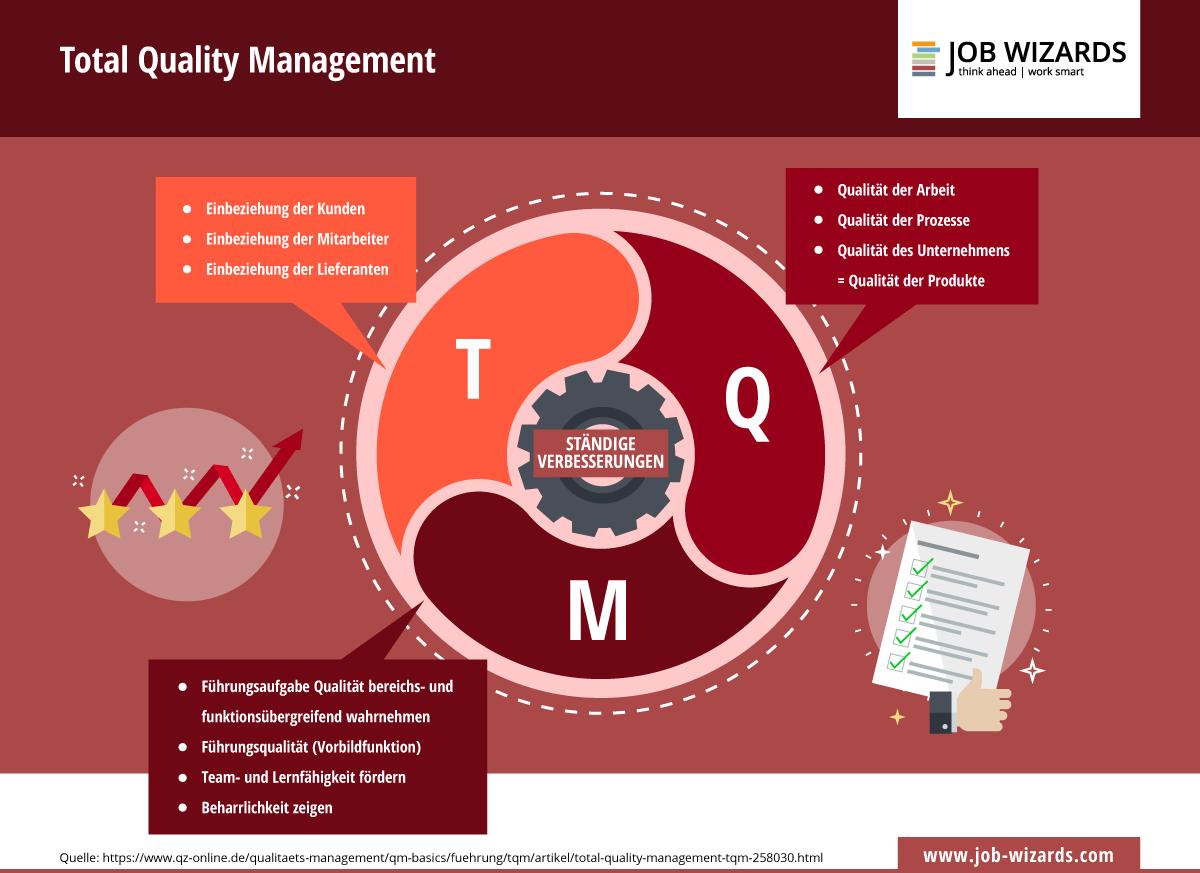 Infografik die die drei Bestandteile des Total Quality Managements zeigt