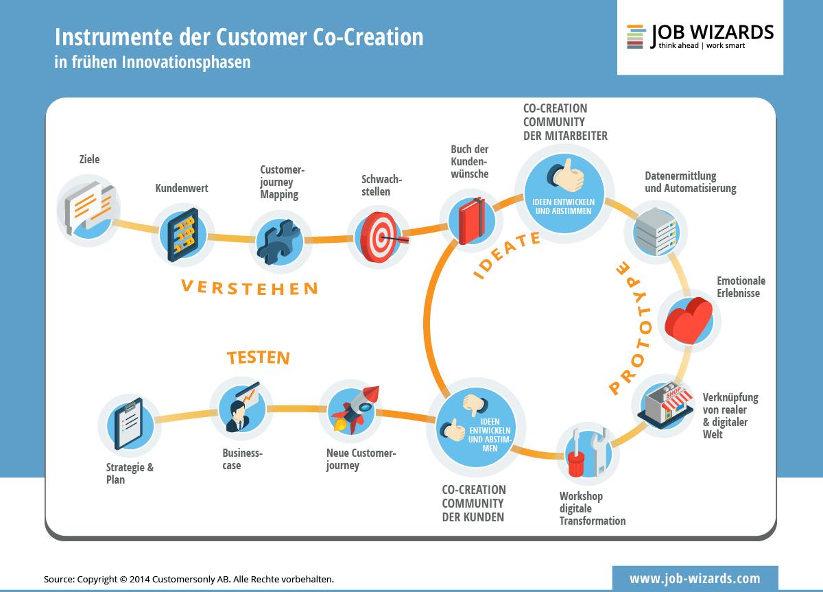 Infografik der Instrumente der Customer Co-Creation