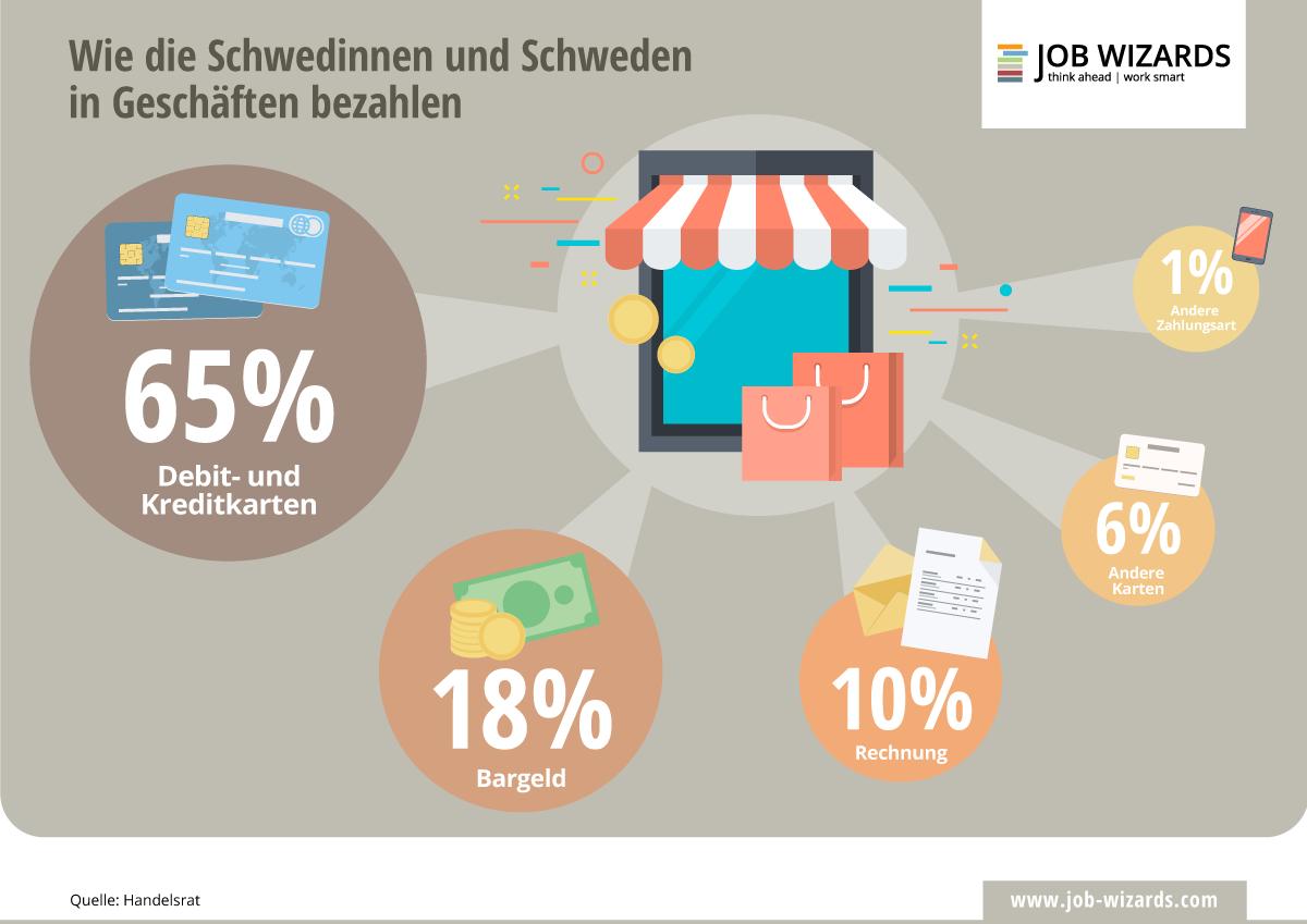 Wie die Schwedinnen und Schweden in Geschäften bezahlen