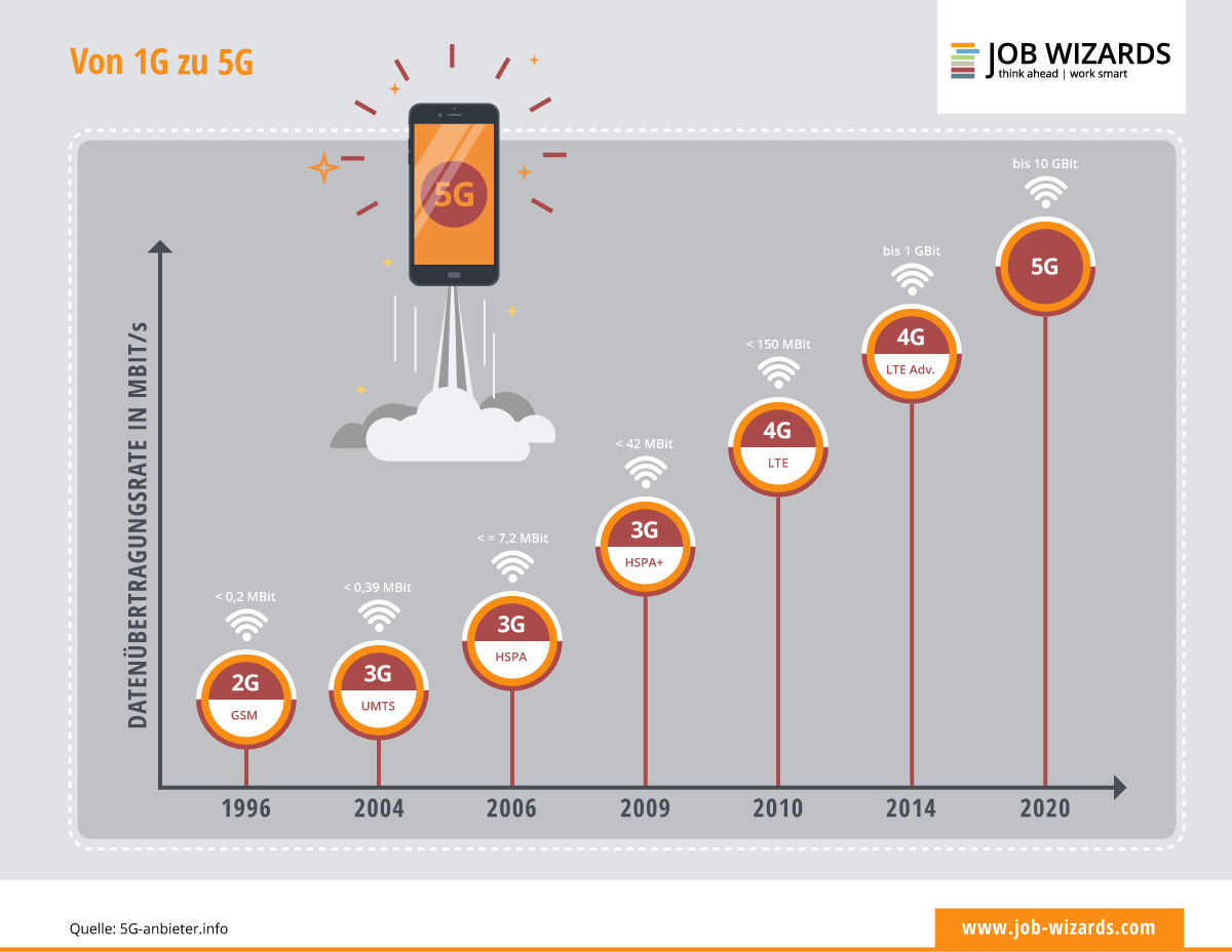 Infografik zu 5G und der Entwicklung der einzelnen Übertragungsgeschwindigkeiten