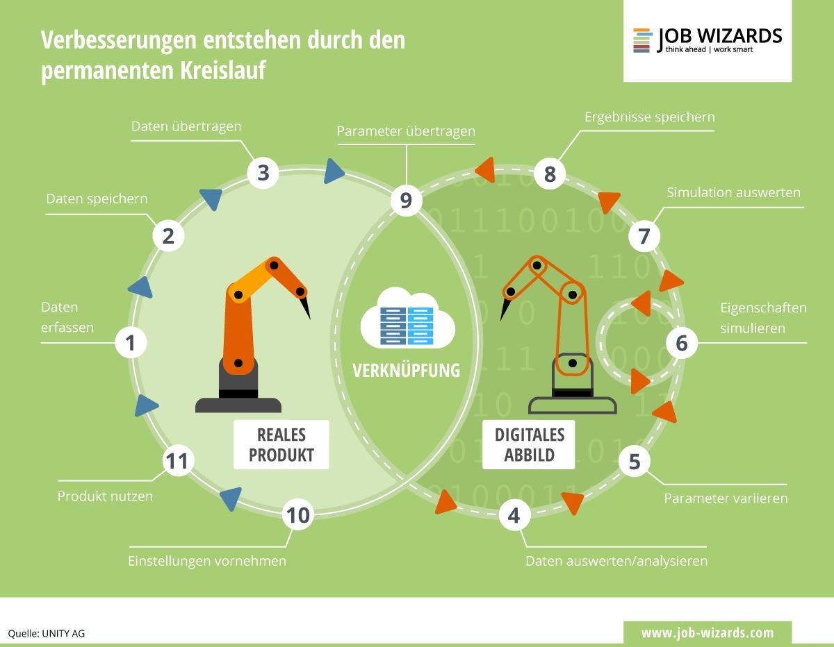 Infografik zur Kreislauf mit einem Digital Twin