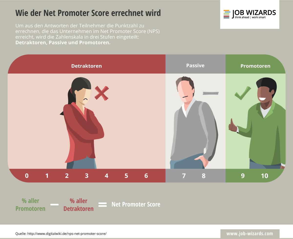 Infografik, die die Berechnung des Net Promoter Score aufzeigt