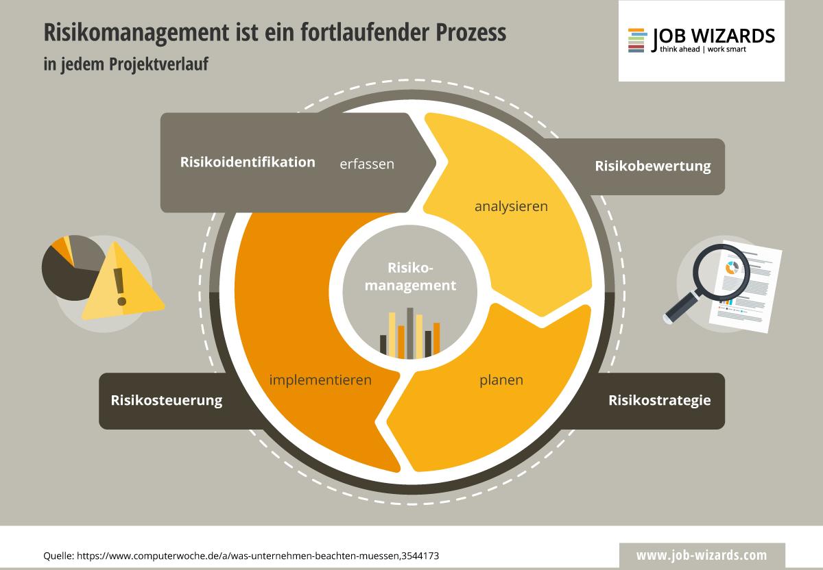 Infografik zum fortlaufenden Prozess von Risikomanagement