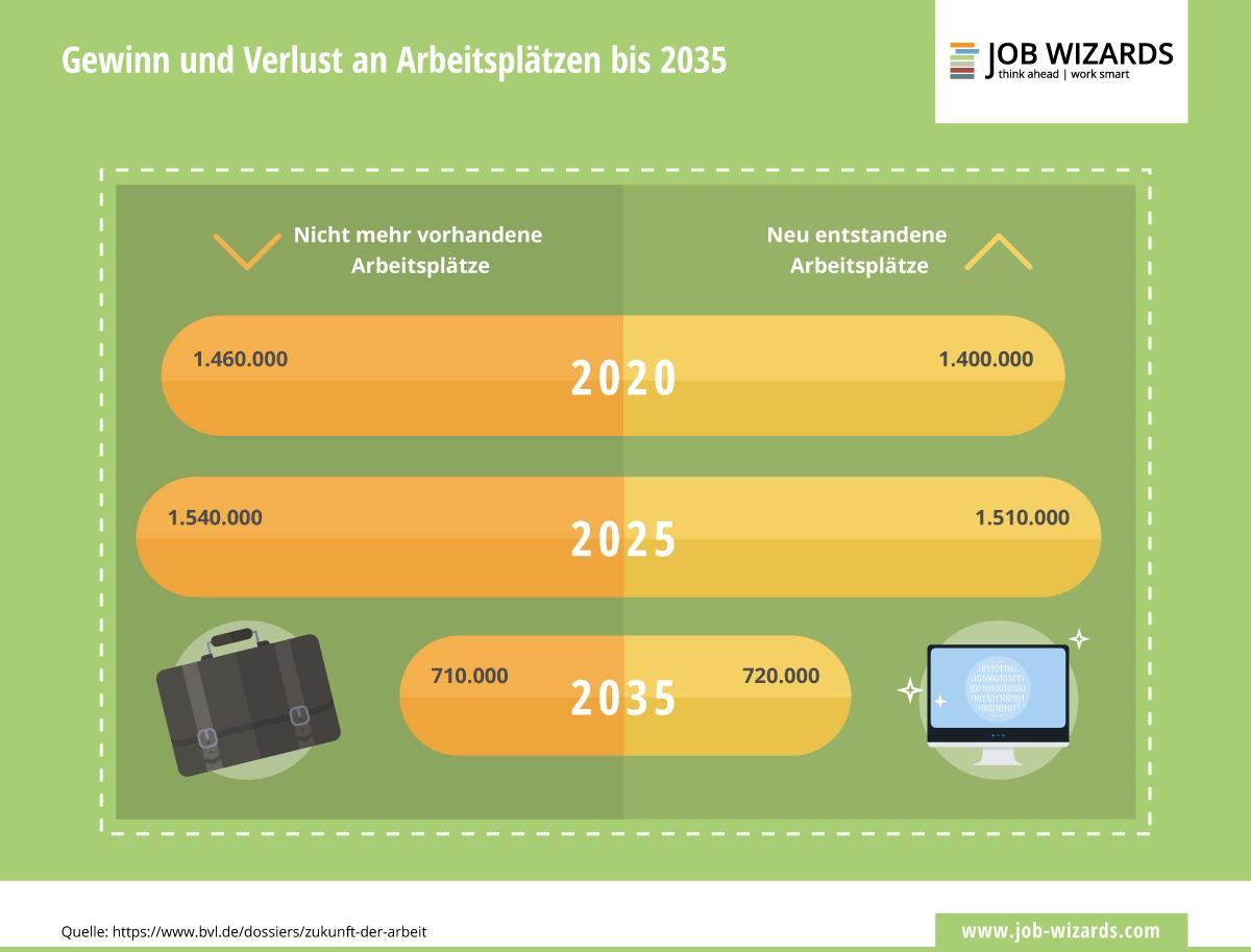 Infografik über Die Anzahl der Arbeitsplätze die in Zukunft verloren gehen und hinzu kommen