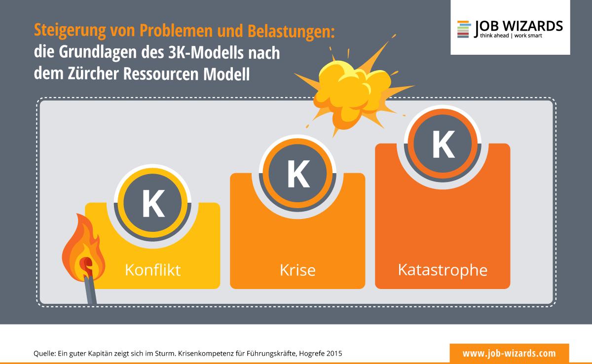 Infografik der Grundlagen des 3K-Modells nach dem Zürcher Ressourcen Modell