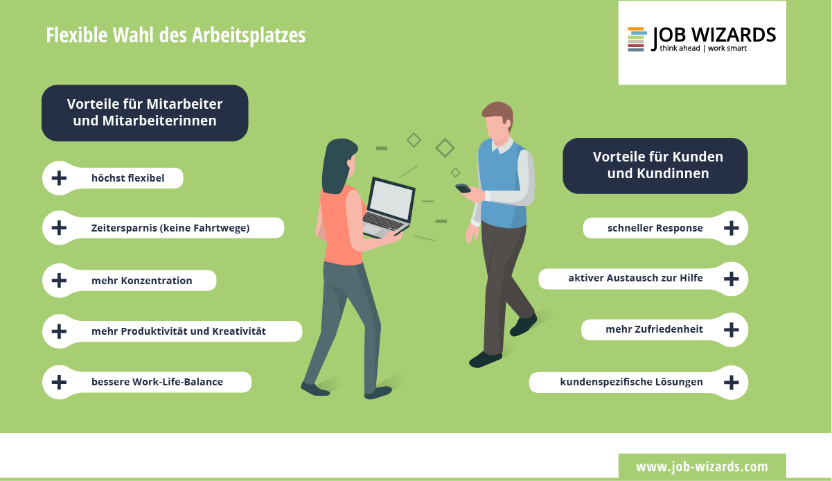 Infografik die die Vorteile der flexiblen Wahl des Arbeitsplatzes zeigt