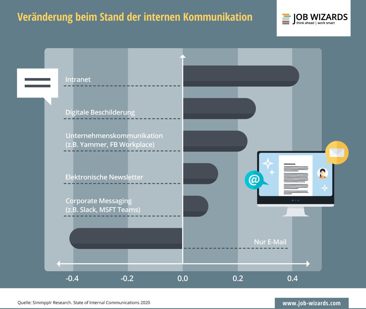 Infografik zur Veränderung der internen Kommunikation durch ein Intranet