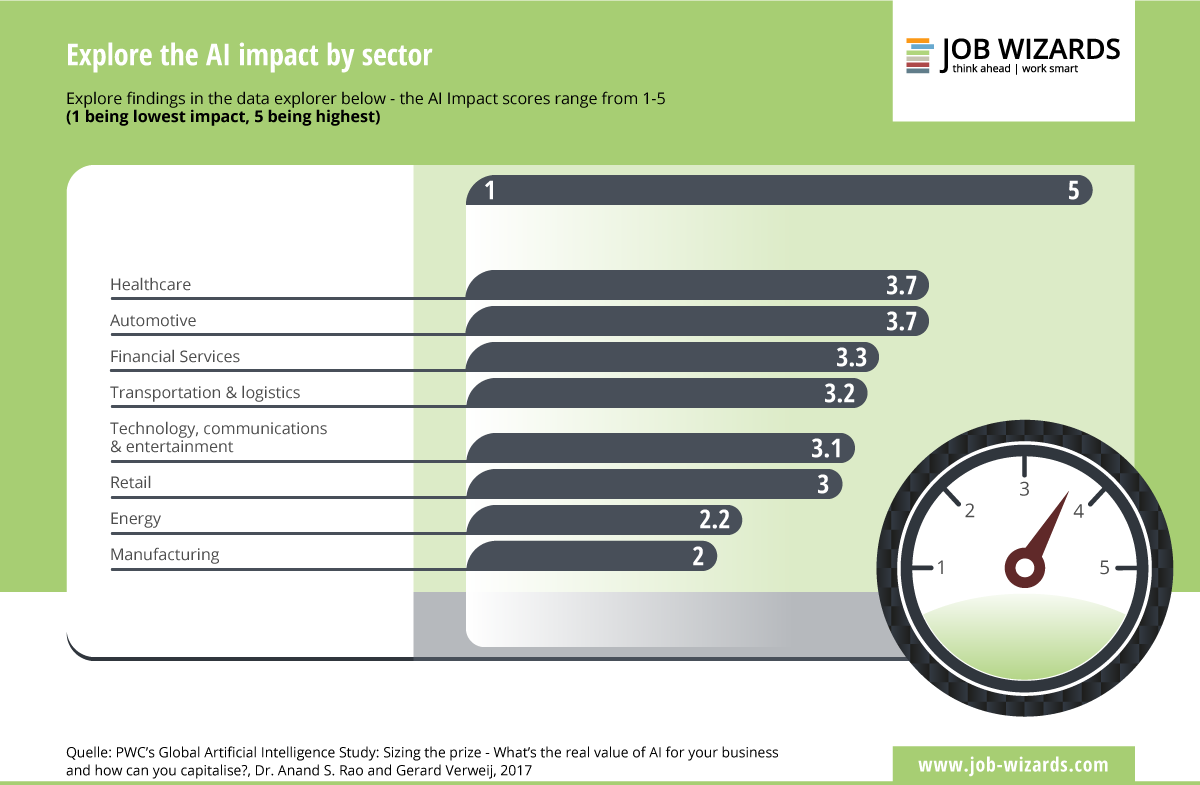 Impact of Artificial Intelligence by sector.