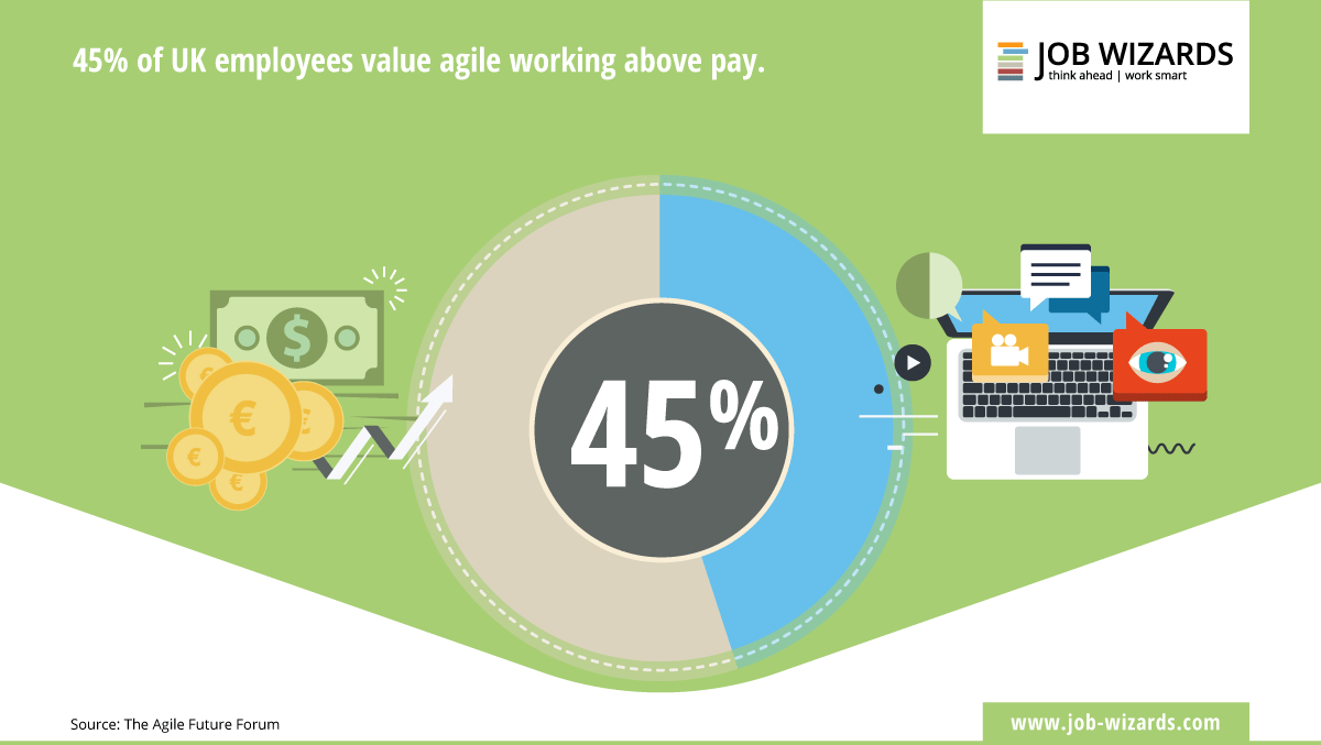 45 % rate agile work above pay infographic