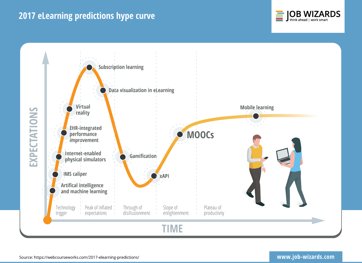 Orange Hype Curve for eLearning