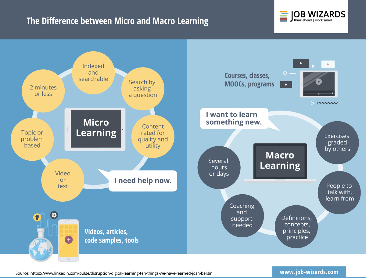 Circles of micro learning and circles of macro learning