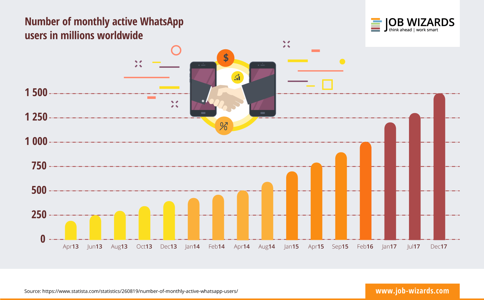 infograph of the development of WhatsApp users