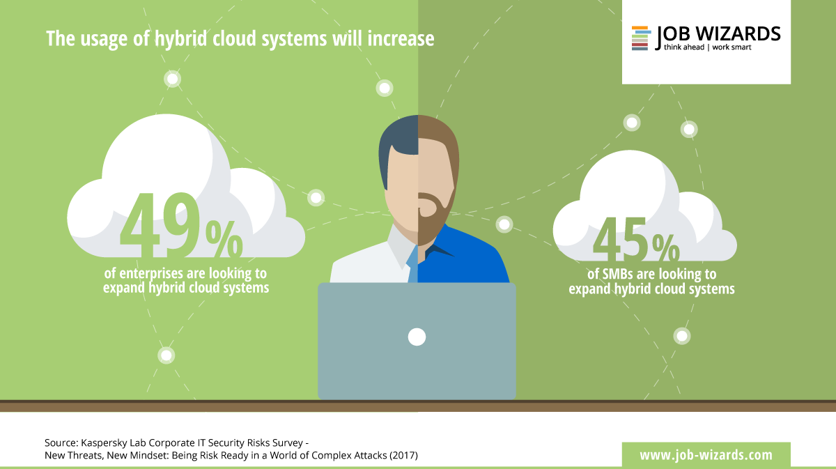 infographic of the increase of hybrid cloud systems