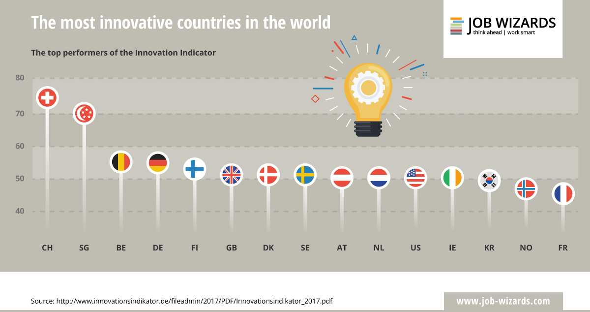infographic of the most innovative countries