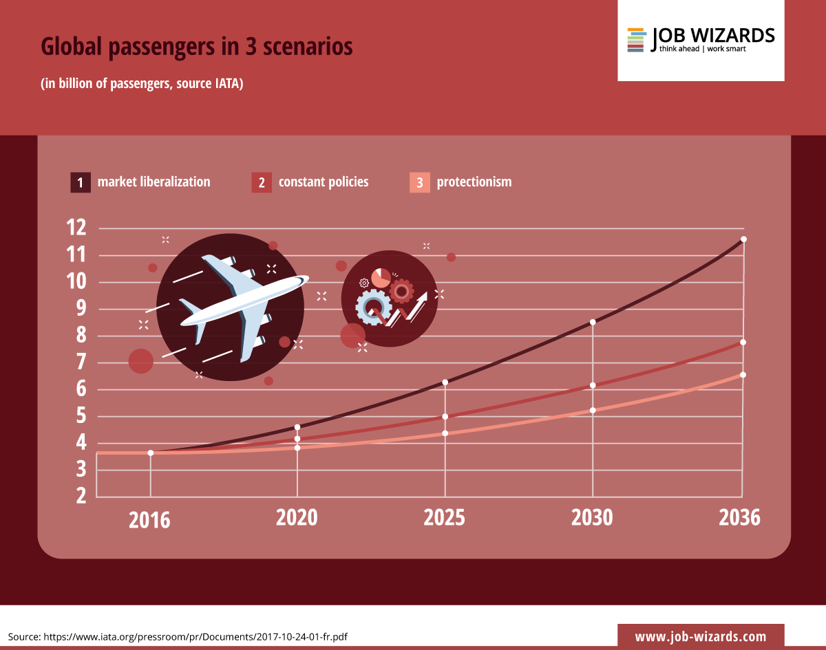 infographic global passengers