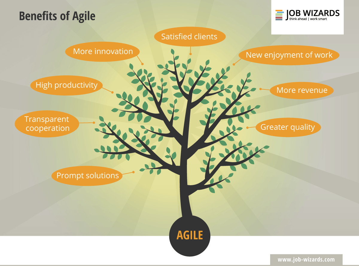 the benefits of agile working
