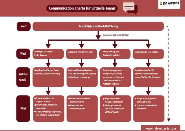 communication-charta