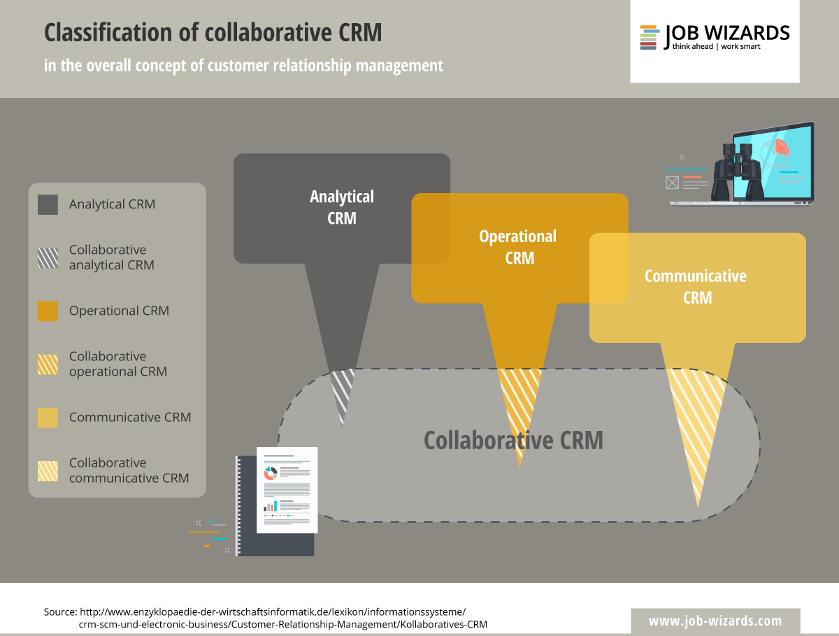 Infographic of the customer relationship management concept