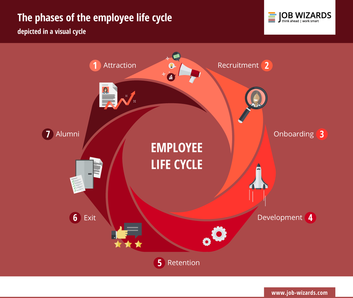 Infographic of the different phases of the employee life cycle