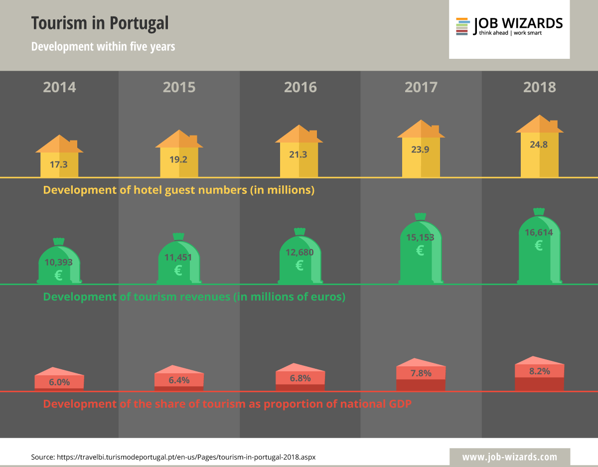 Infographic of how the tourism in Portugal has evolved over the last five years