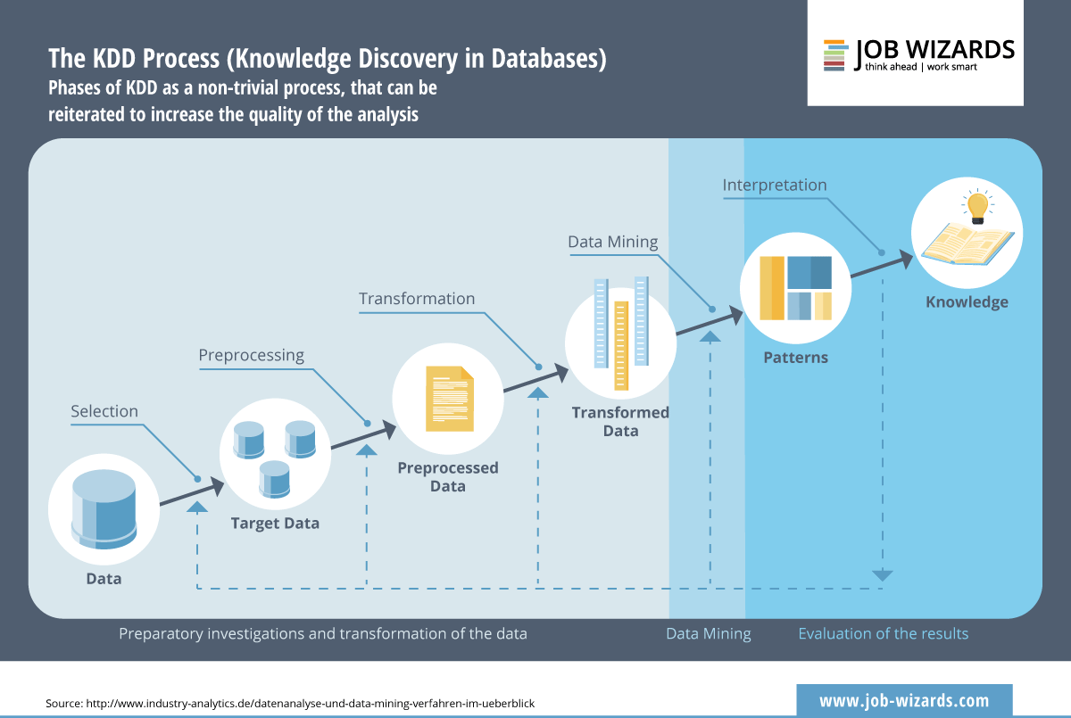 Infographic of the different phases of the knowledge discovery in databases