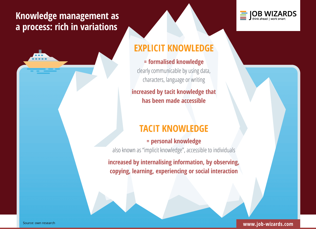 Infographic that shows an iceberg which visualises the complex knowledge management