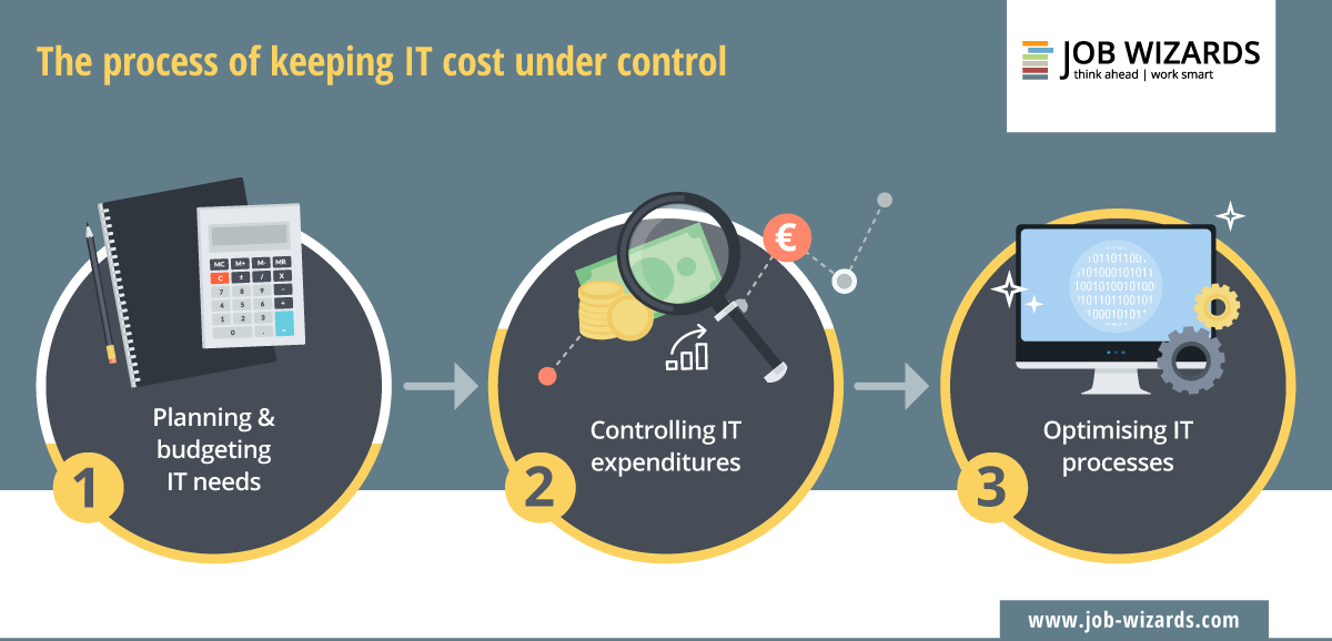 Cost management is a process with three core aspects