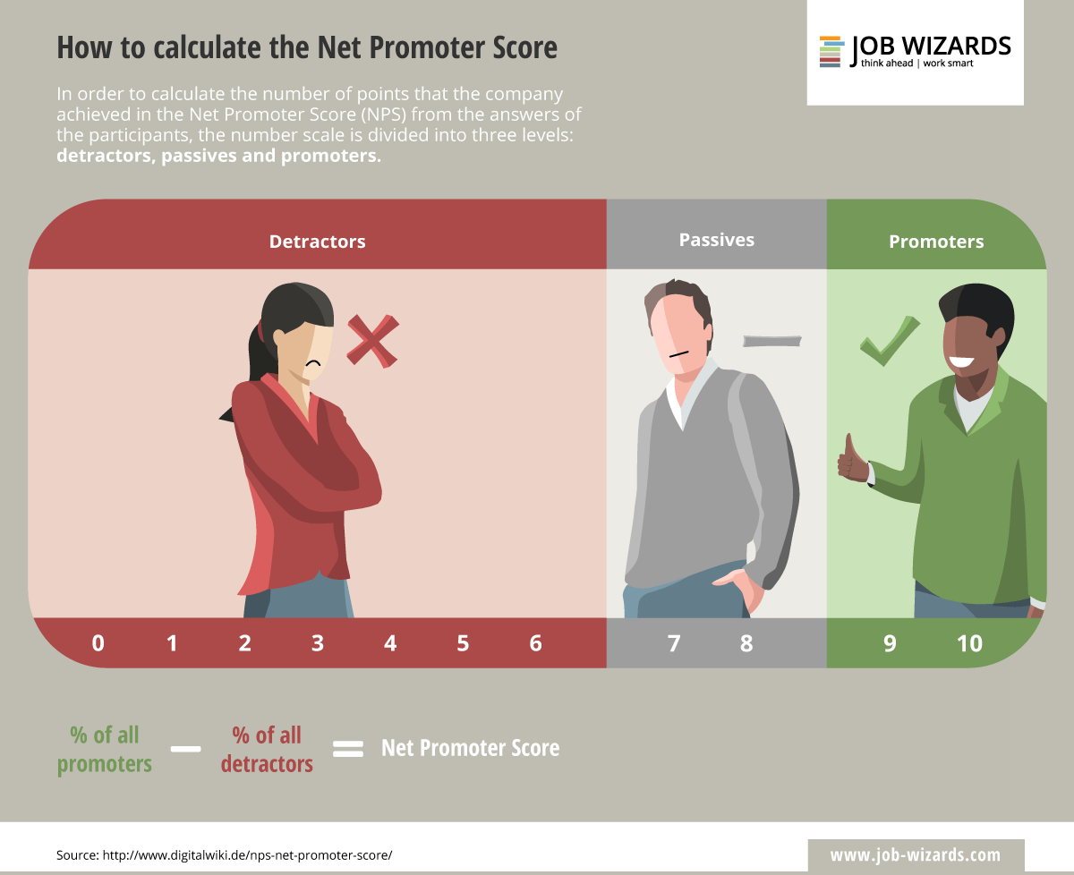 Infographic on how to calculate the net promoter score