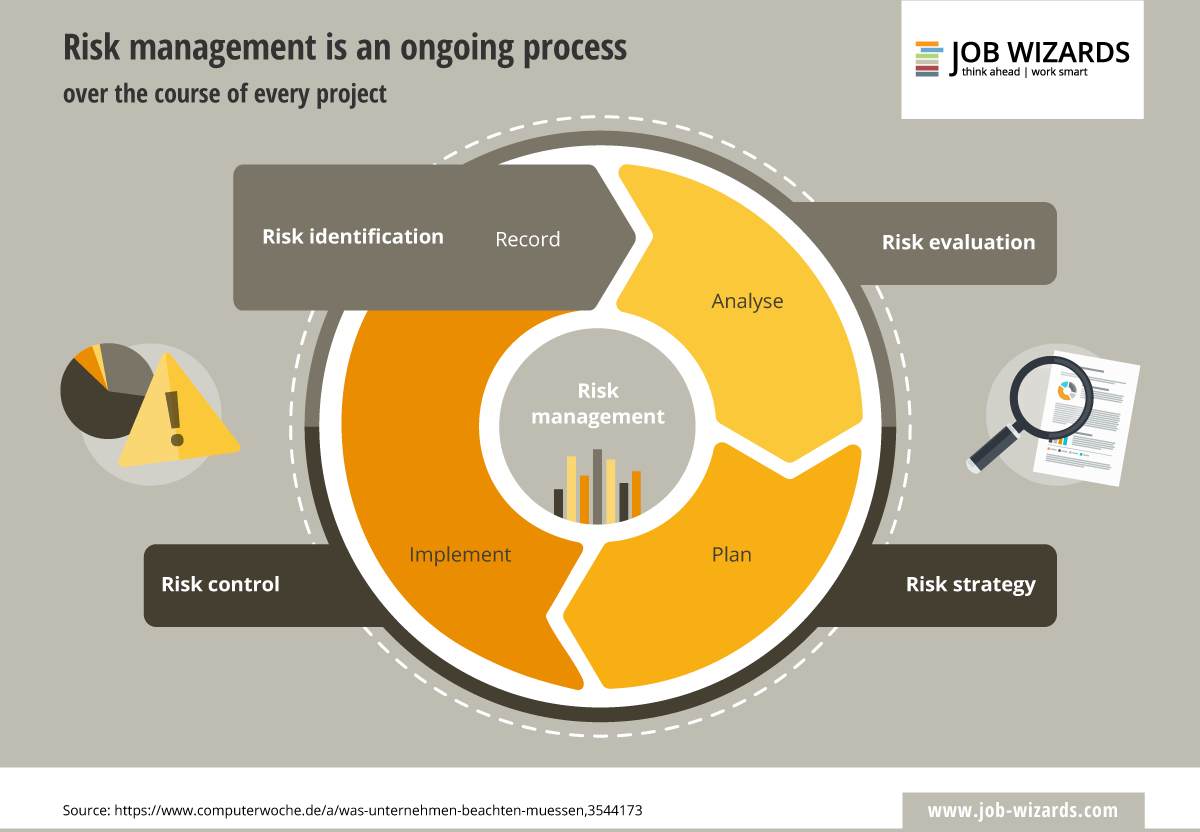 Infographic of the ongoing process of risk management