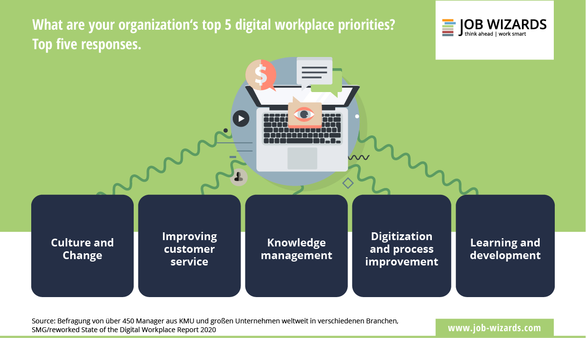 Infographic of the 5 top digital workplace priorities