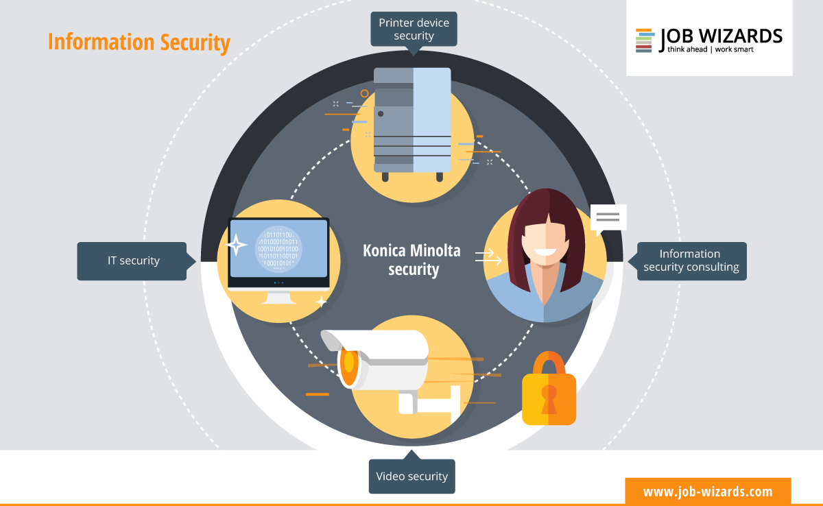 Information security at a glance